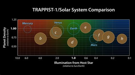 Space Images   Comparing TRAPPIST-1 to the Solar System