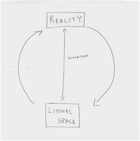 1000+ images about Liminal Space & Instructional Design on