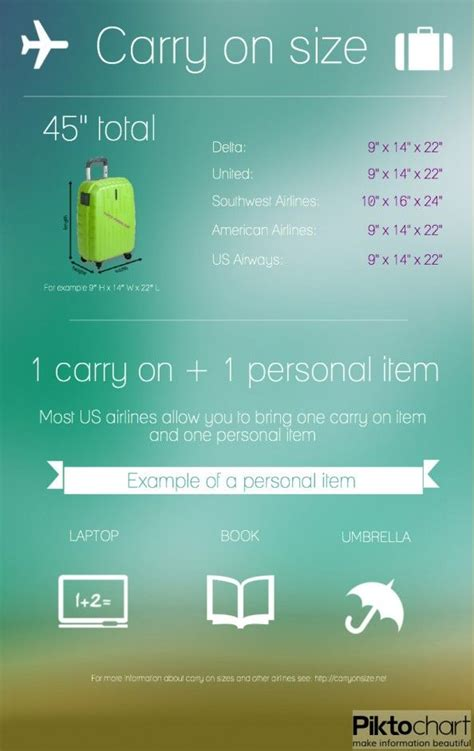 Airplane Carry On Baggage Size by Airline Infographic