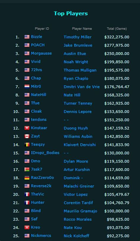 How much professional Fortnite players make - take a look