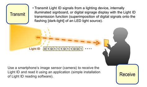 Panasonic Showcases Visible Light ID Technology, Which